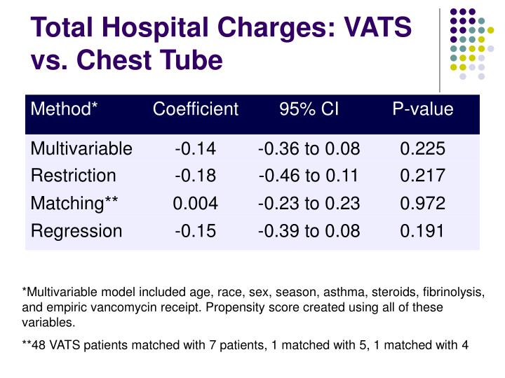 Total Hospital Charges: VATS vs. Chest Tube