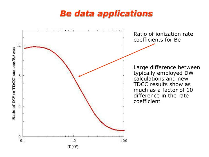 Be data applications