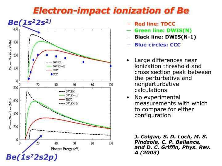 Electron-impact ionization of Be