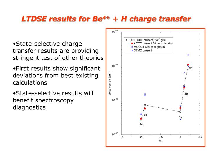 LTDSE results for Be
