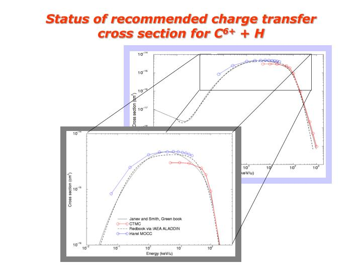 Status of recommended charge transfer cross section for C