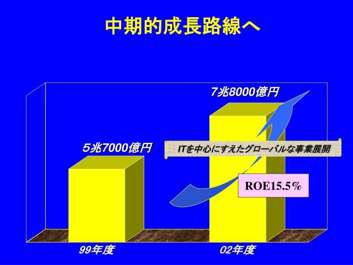 ROE15.5%