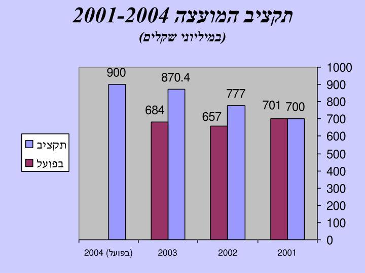 תקציב המועצה 2001-2004