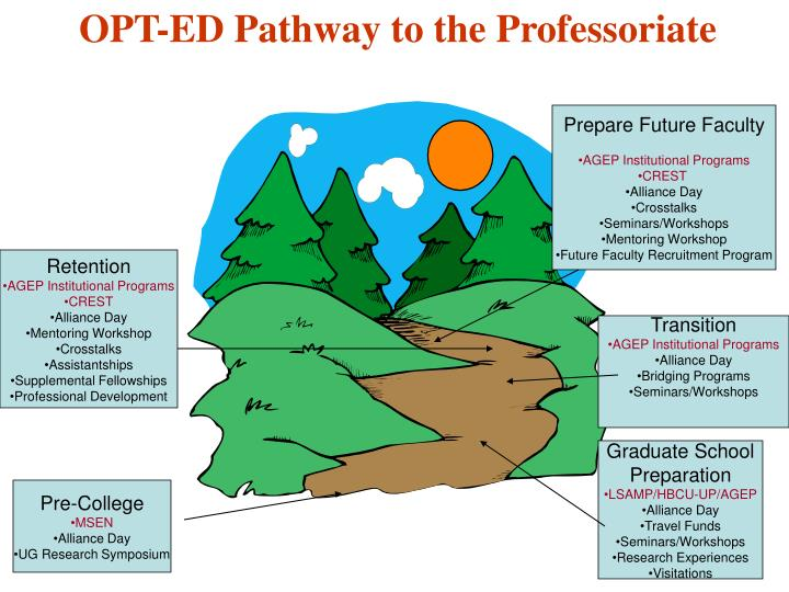 OPT-ED Pathway to the Professoriate