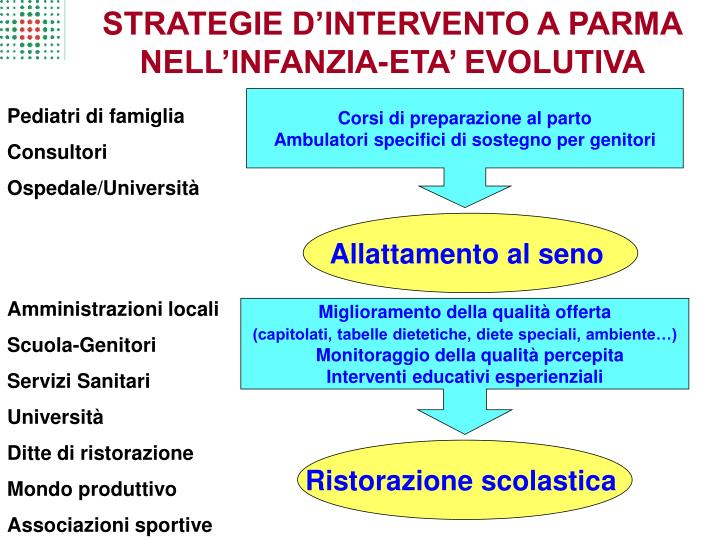 STRATEGIE D'INTERVENTO A PARMA