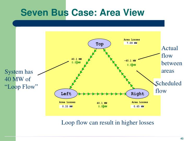 Seven Bus Case: Area View
