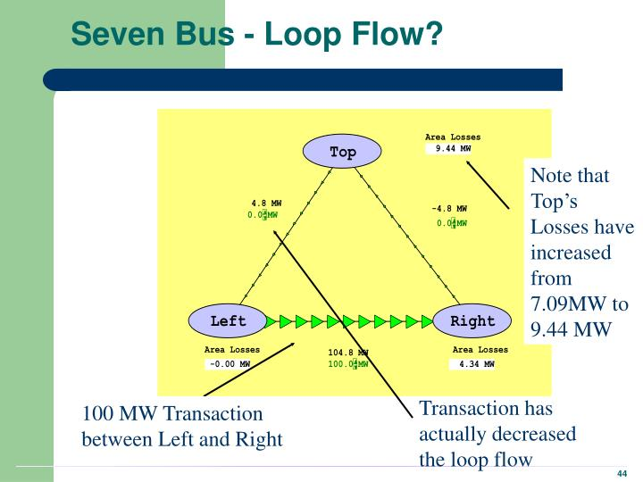 Seven Bus - Loop Flow?