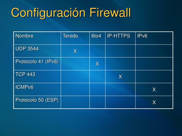 Configuración Firewall
