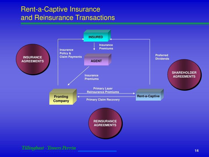 Rent-a-Captive Insurance