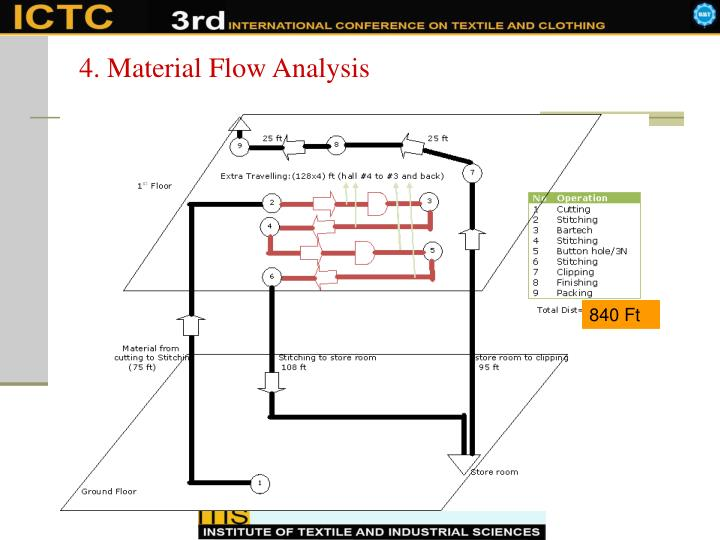 4. Material Flow Analysis