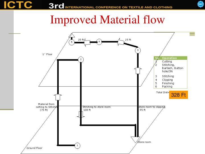 Improved Material flow