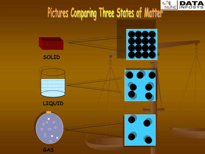 Pictures Comparing Three States of Matter