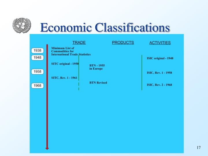 Economic Classifications