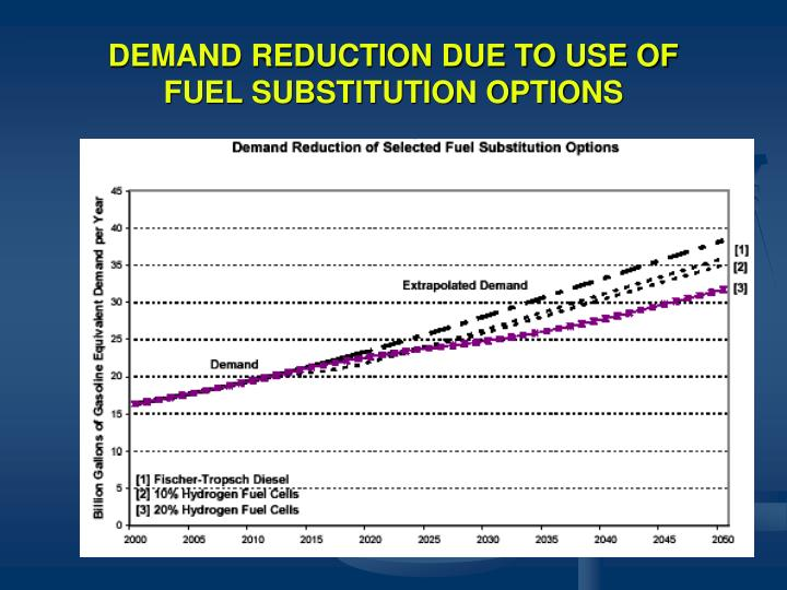 DEMAND REDUCTION DUE TO USE OF