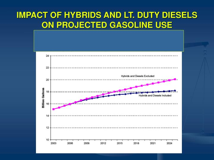 IMPACT OF HYBRIDS AND LT. DUTY DIESELS
