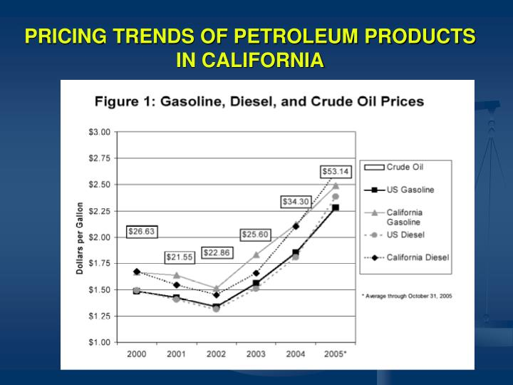 PRICING TRENDS OF PETROLEUM PRODUCTS