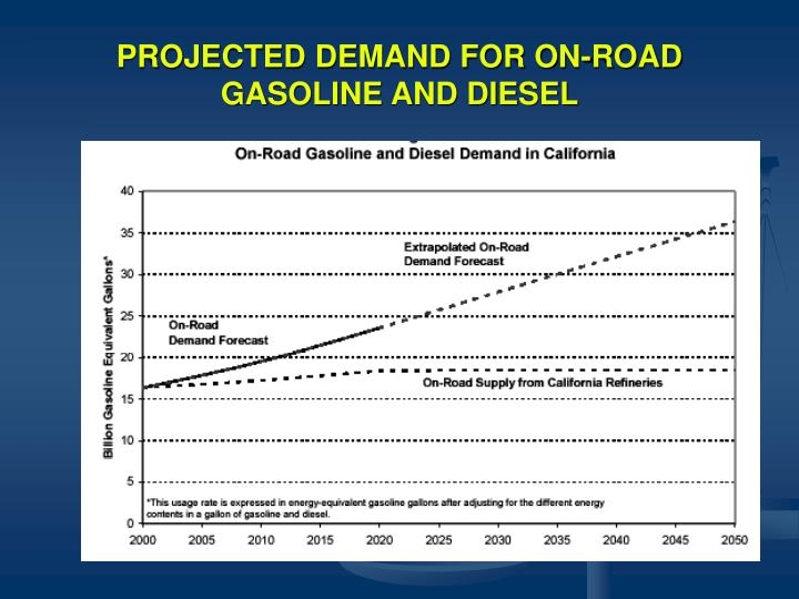 PROJECTED DEMAND FOR ON-ROAD