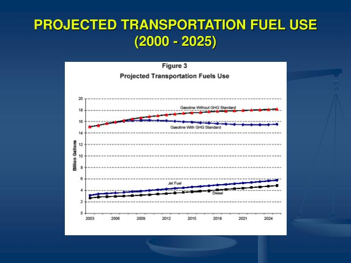 PROJECTED TRANSPORTATION FUEL USE