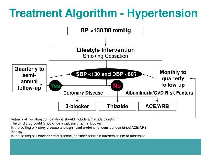 Treatment Algorithm - Hypertension
