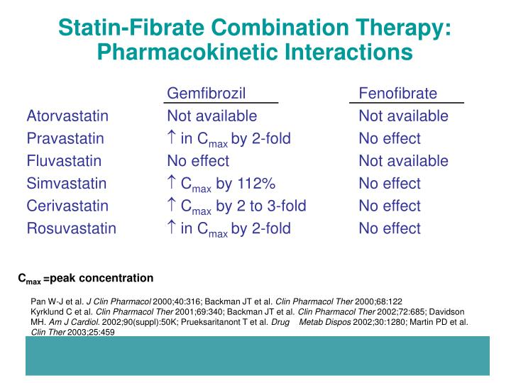 Statin-Fibrate Combination Therapy: Pharmacokinetic Interactions
