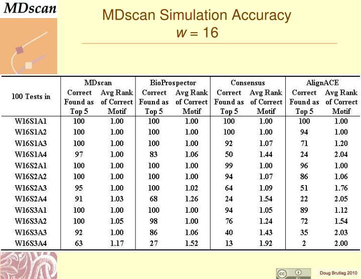 MDscan Simulation Accuracy