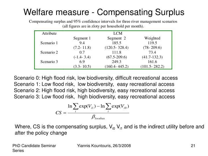 Welfare measure - Compensating Surplus
