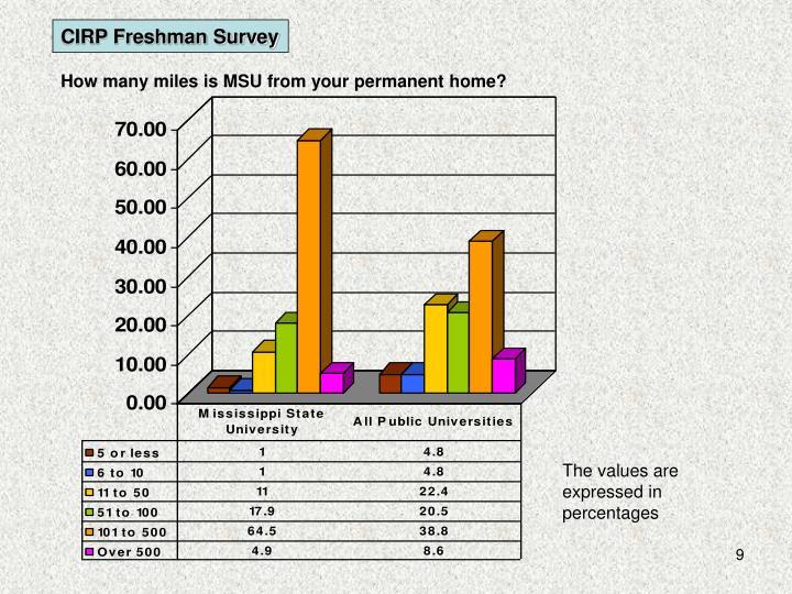CIRP Freshman Survey