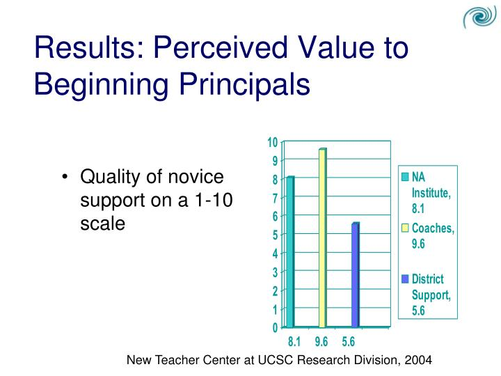 Results: Perceived Value to Beginning Principals