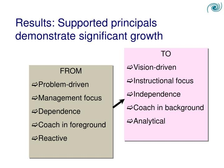 Results: Supported principals demonstrate significant growth