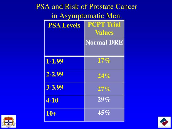 PSA and Risk of Prostate Cancer