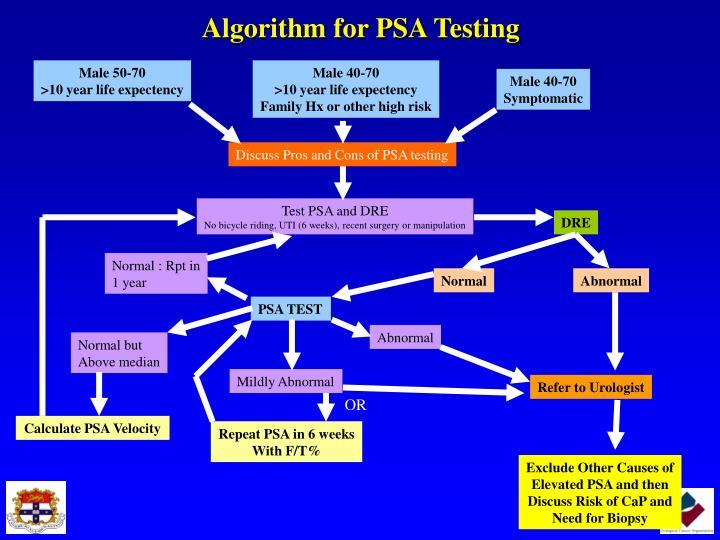 Algorithm for PSA Testing