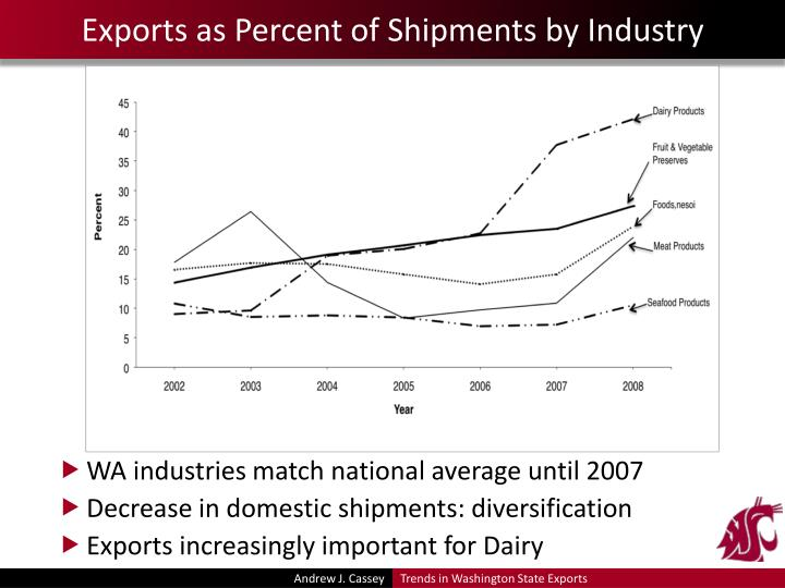 Exports as Percent of Shipments by Industry