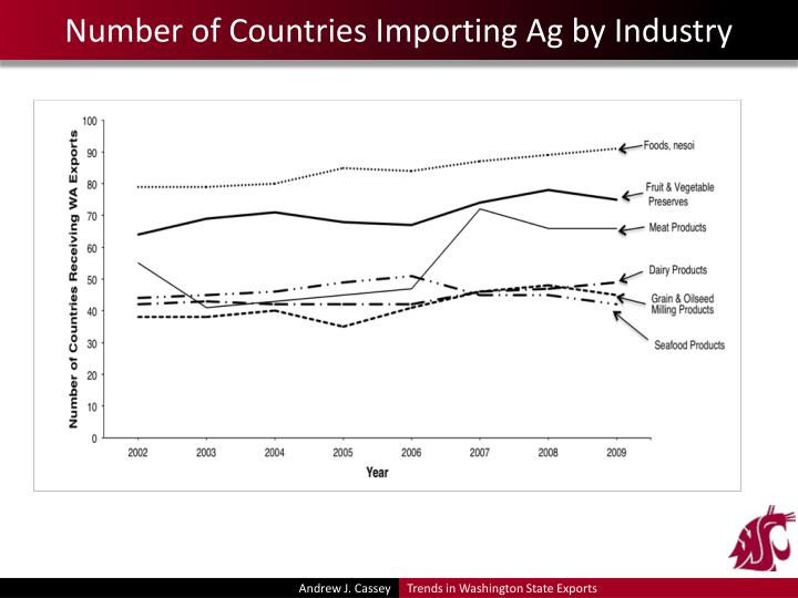 Number of Countries Importing Ag by Industry