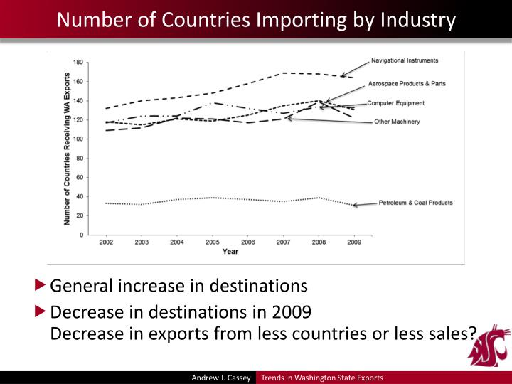 Number of Countries Importing by Industry