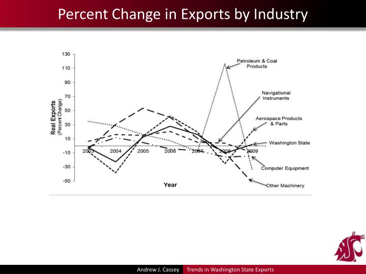 Percent Change in Exports by Industry