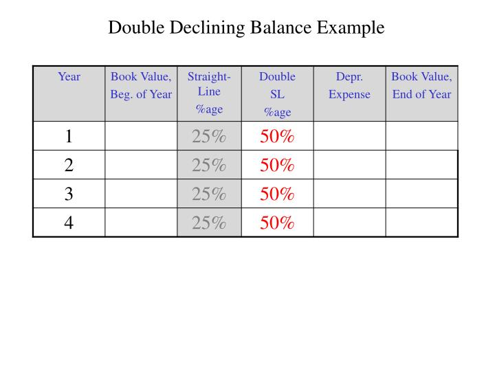 Double Declining Balance Example