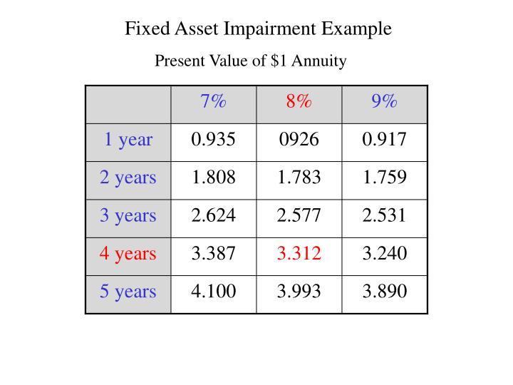 Fixed Asset Impairment Example