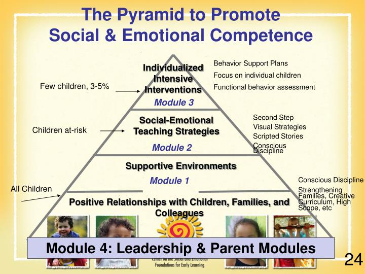 The Pyramid to Promote
