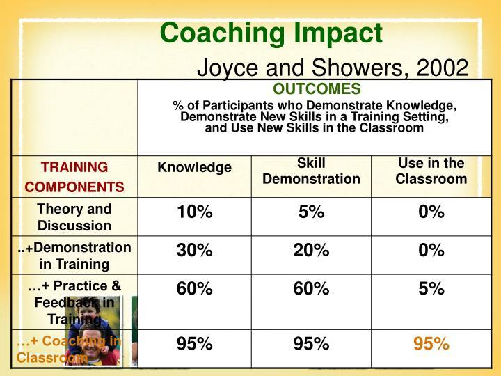 Coaching Impact