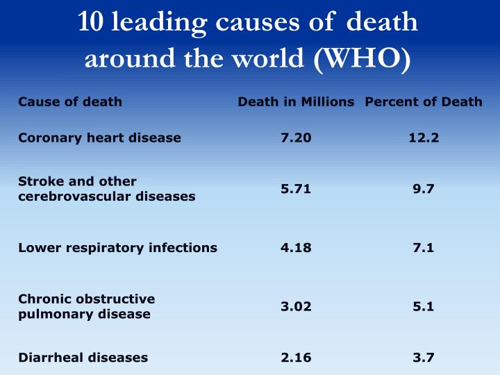 10 leading causes of death around the world (WHO)