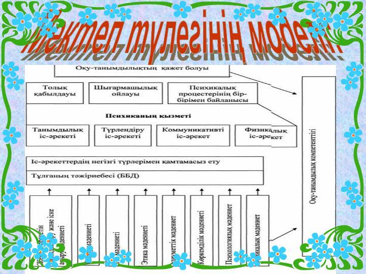 Мектеп түлегінің моделі: