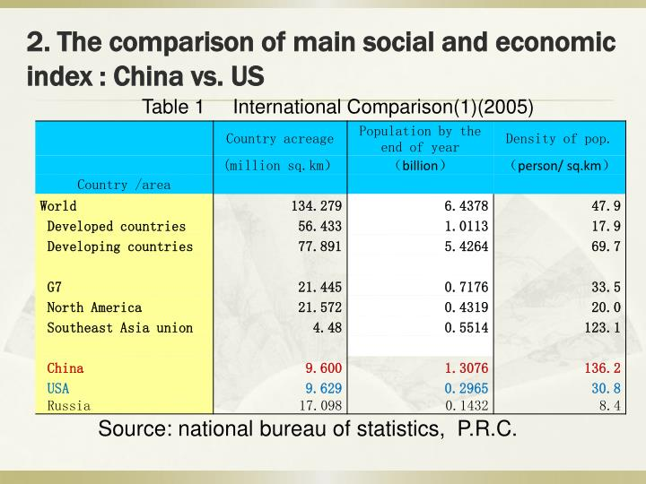 2. The comparison of main social and economic index : China vs. US