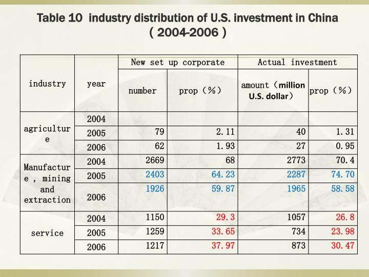 Table 10  industry distribution of U.S. investment in China