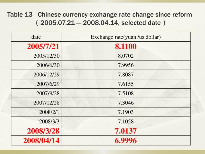 Table 13   Chinese currency exchange rate change since reform