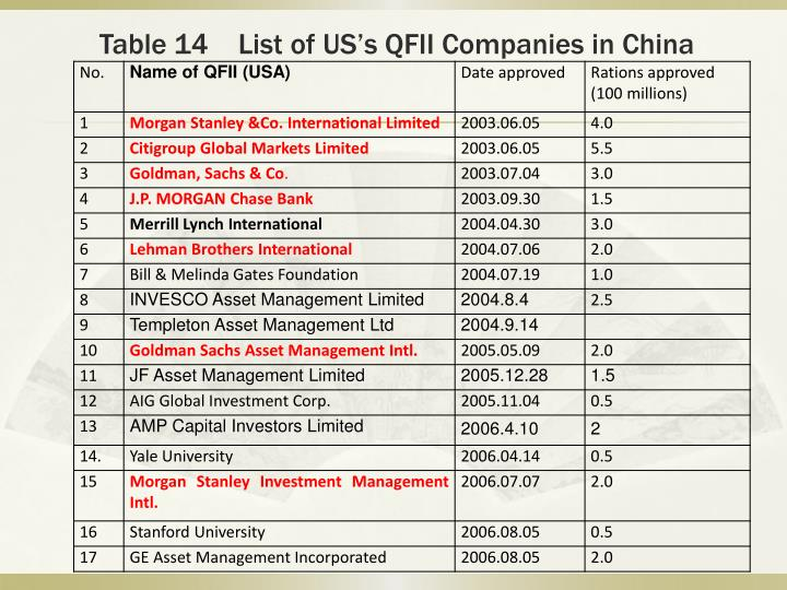 Table 14    List of US's QFII Companies in China