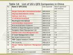 table 14 list of us s qfii companies in china