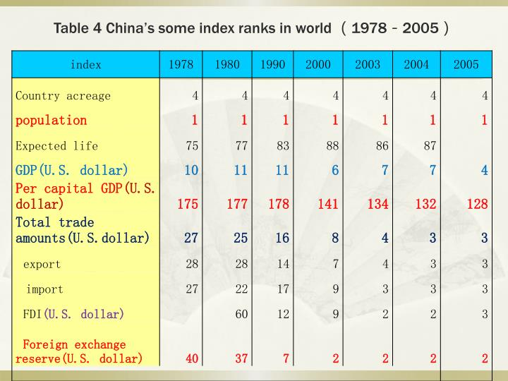 Table 4 China's some index ranks in world
