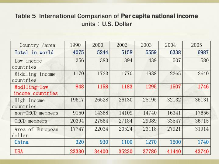 Table 5  International Comparison of