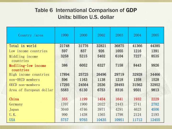 Table 6  International Comparison of