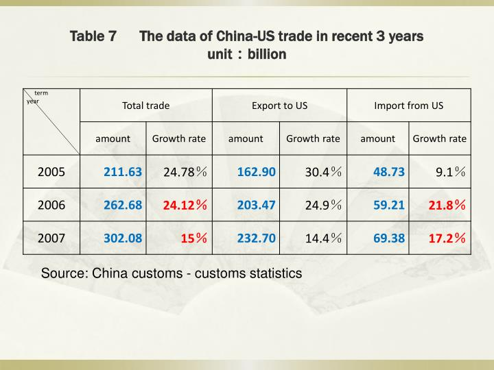 Table 7      The data of China-US trade in recent 3 years
